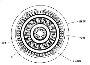 民间工艺壮族铜鼓在包装艺术设计教学中的应用